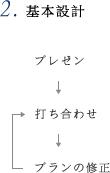 2.基本設計 プレゼン→打ち合わせ→プランの修正