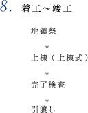 8.着工~竣工 地鎮祭→上棟(上棟式)→完了検査→引渡し